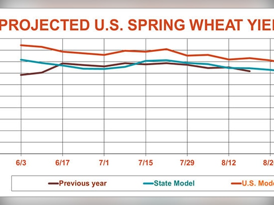 USDA crop progress: Corn conditions pick up another point