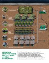 Agricultural Irrigation Products 2017 Catalog - 2
